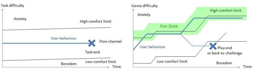 FlowFun